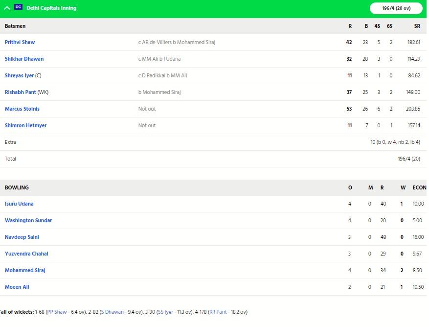 RCBvsDC: বিরাট কোহলির এই বড়ো ভুলের কারণে ৫৯ রানের ব্যবধানে হারল ব্যাঙ্গালোর 4
