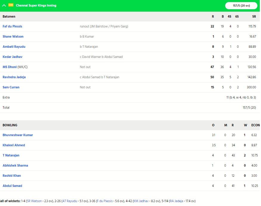 CSKvsSRH: ৭ রানের ব্যবধানে হারল চেন্নাই, এমএসের এই বড়ো ভুল হলো হারের কারণ 5