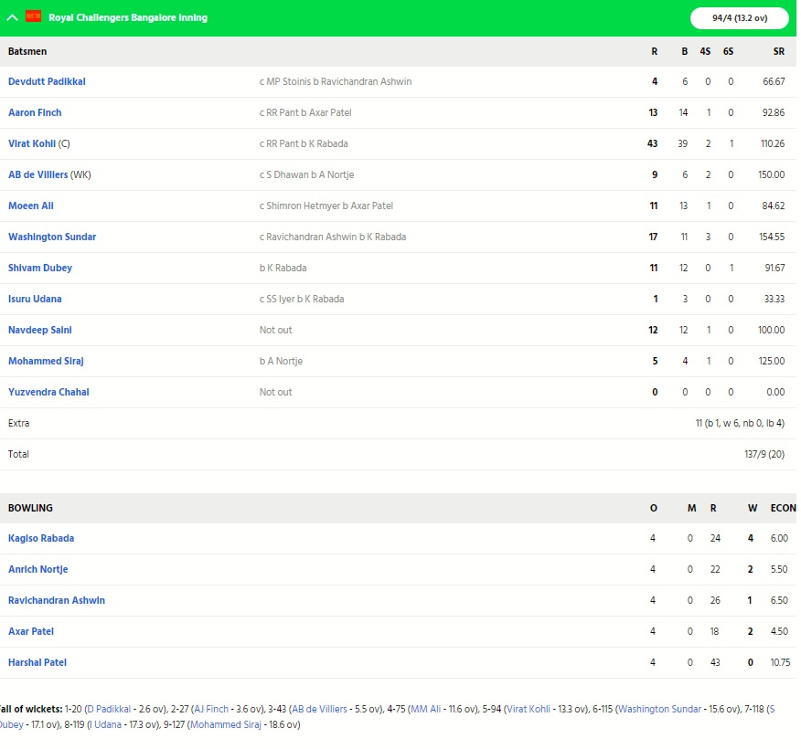 RCBvsDC: বিরাট কোহলির এই বড়ো ভুলের কারণে ৫৯ রানের ব্যবধানে হারল ব্যাঙ্গালোর 5