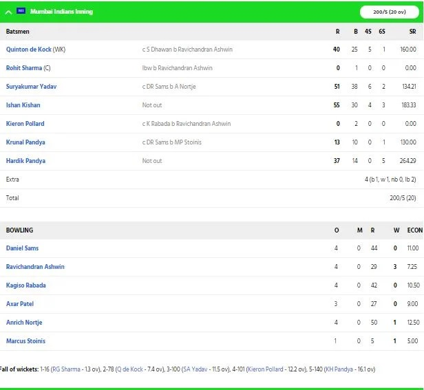MIvsDC: দিল্লি ক্যাপিটালসকে ৫৭ রানে হারিয়ে মুম্বাই ইন্ডিয়ান্স পেল ফাইনালের টিকিট 2