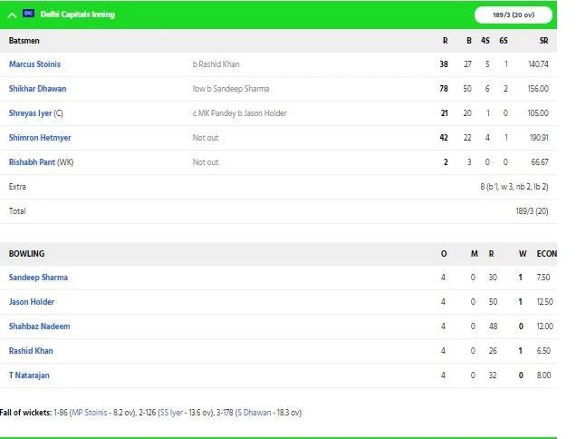 DCvsSRH: হায়দ্রাবাদকে ১৭ রানে হারিয়ে দিল্লির দল প্রথমবার উঠল ফাইনালে 2