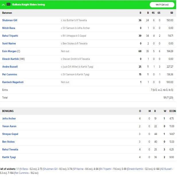 RRvsKKR: স্টিভ স্মিথের এই বড় ভুলের কারণে ৬০ রানে হারল রাজস্থান রয়্যালস 2