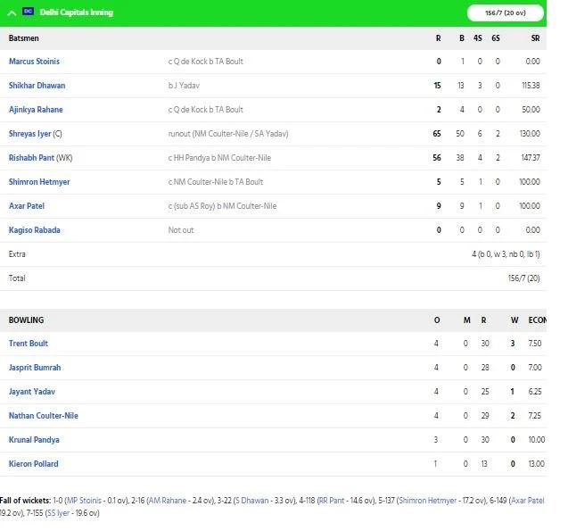 MIvsDC,FINAL: রোহিত শর্মার ঝোড়ো ইনিংসের দলে মুম্বাই ইন্ডিয়ান্স দিল্লিকে হারাল ৫ উইকেটে 2