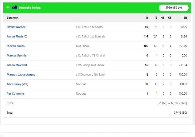 বিরাট কোহলির এই ভুলের কারণে প্রথম ওয়ানডেতে ভারতে ৬৬ রানে হারাল অস্ট্রেলিয়া 3