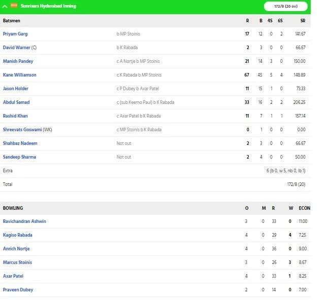 DCvsSRH: হায়দ্রাবাদকে ১৭ রানে হারিয়ে দিল্লির দল প্রথমবার উঠল ফাইনালে 4