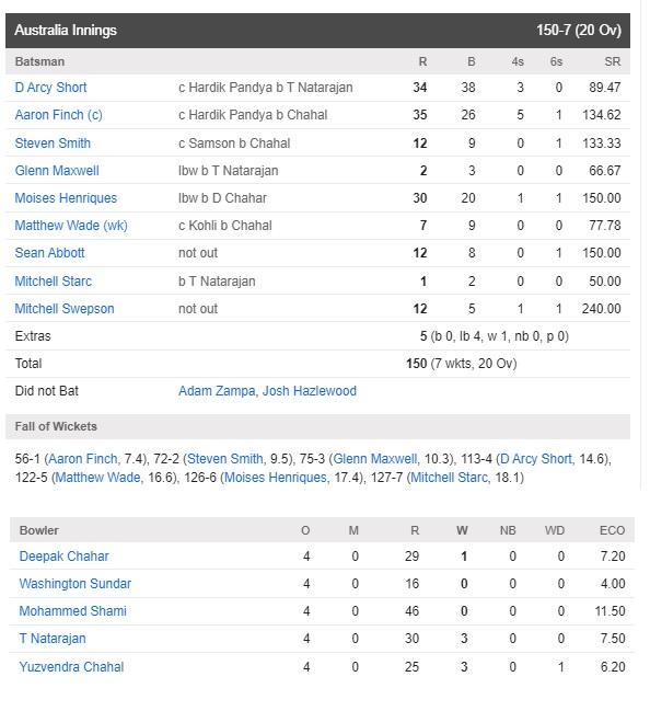 INDvsAUS: বিতর্কের মধ্যে প্রথম টি-২০ ম্যাচে ভারত পেল ১১ রানে জয় 7