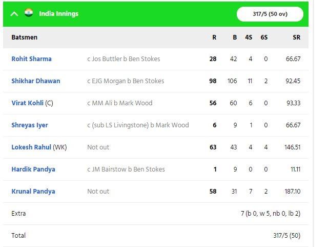 ভারতীয় দল ইংল্যান্ডকে দিল ৩১৮ রানের লক্ষ্য, কেএল আর ক্রুণাল দেখালেন বিক্রম 2