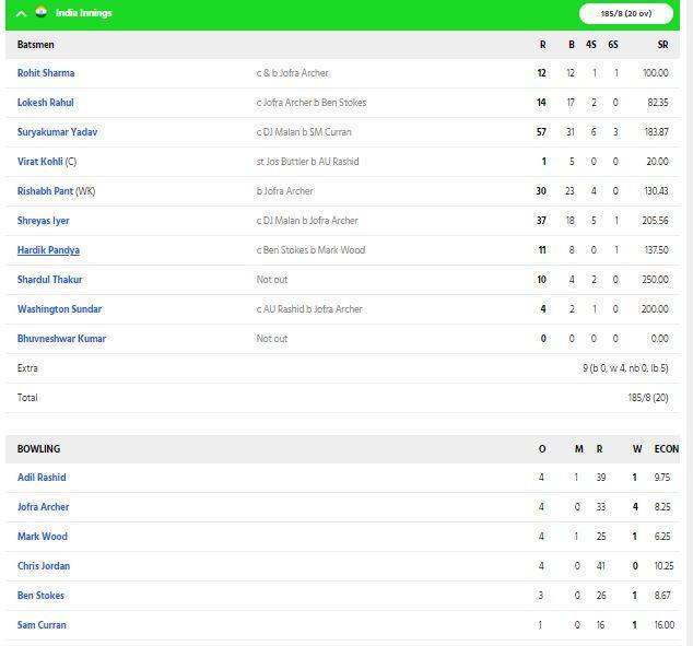 INDvsENG: চতুর্থ টি-২০তে ভারত ইংল্যাণ্ডকে হারাল ৮ রানে, দেখুন ম্যাচের সম্পূর্ণ স্কোরকার্ড 4