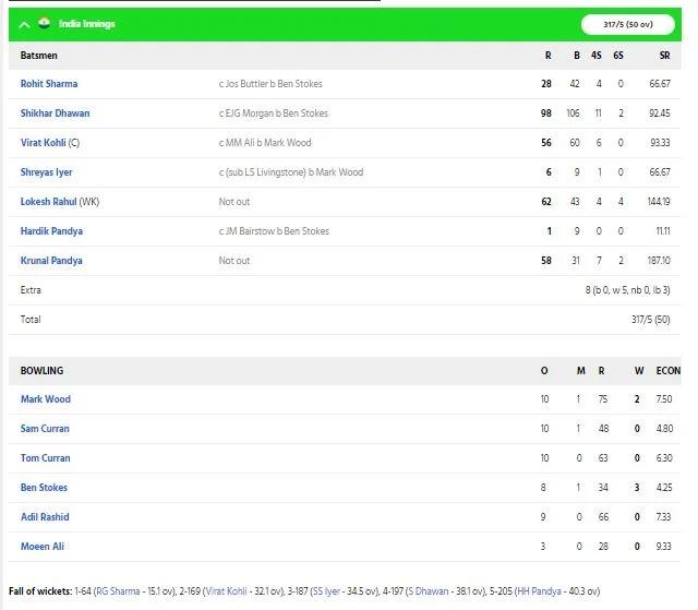 INDvsENG: প্রথম ওয়ানডেতে ভারত ৬৬ রানে হারাল ইংল্যান্ডকে, কোহলির এই সঠিক সিদ্ধান্ত হল জয়ের কারণ 4
