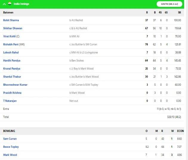 INDvsENG: ভারত নির্ণায়ক ম্যাচে ইংল্যান্ডকে হারাল ৭ রানে, রোহিত কোহলির এই বোঝাপড়ায় জিতল ভারত 4