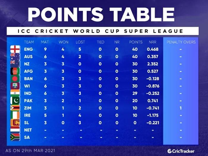 ODI super league: জয় সত্ত্বেও পয়েটস টেবিলে ইংল্যান্ডের ফায়দা, দেখুন ভারতীয় দল কোথায় 4