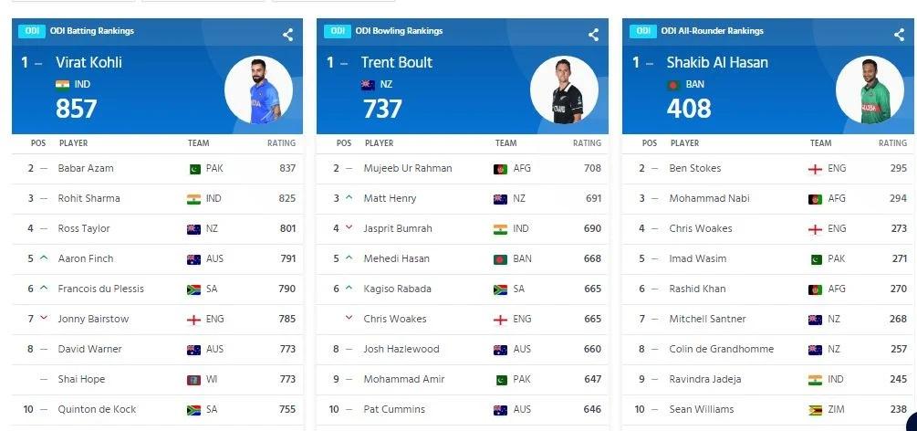 ODI Ranking: ওয়ানডেতে কোহলি এক নম্বরে বজায়, রোহিত আর বুমরাহের হল লোকসান 3