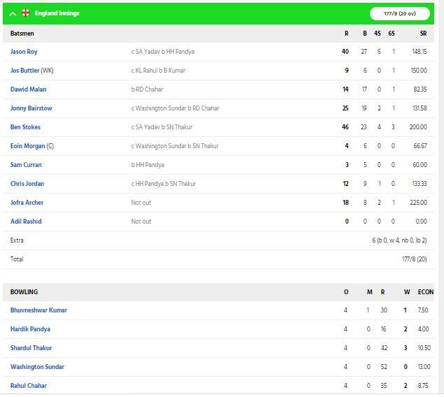 INDvsENG: চতুর্থ টি-২০তে ভারত ইংল্যাণ্ডকে হারাল ৮ রানে, দেখুন ম্যাচের সম্পূর্ণ স্কোরকার্ড 5