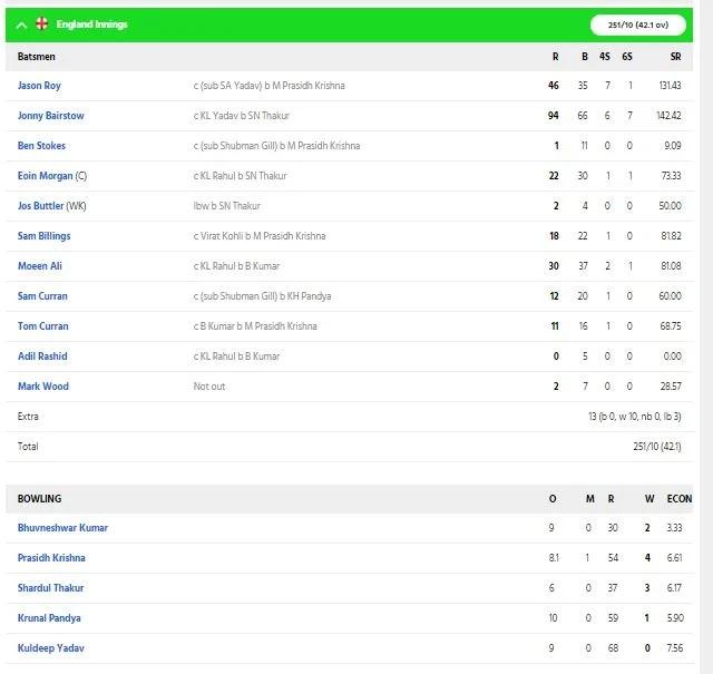 INDvsENG: প্রথম ওয়ানডেতে ভারত ৬৬ রানে হারাল ইংল্যান্ডকে, কোহলির এই সঠিক সিদ্ধান্ত হল জয়ের কারণ 5