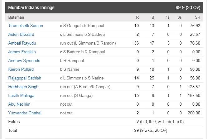 IPL Rewind: আইপিএল ইতিহাসের একমাত্র দল, যাদের প্রথম একাদশে খেলেছেন ৫জন বিদেশী 4