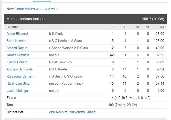 IPL Rewind: আইপিএল ইতিহাসের একমাত্র দল, যাদের প্রথম একাদশে খেলেছেন ৫জন বিদেশী 5