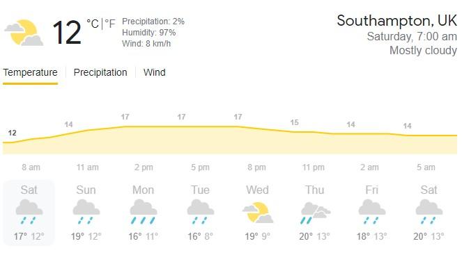 বিশ্ব টেস্ট চ্যাম্পিয়নশিপ ফাইনালের দ্বিতীয় দিনের খেলাও কি ভেস্তে যাবে? জেনে নিন আবহাওয়ার আপডেট 3